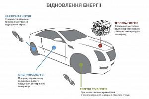 Автомобілі Важливі новини MaRS - проект з майбутнього?