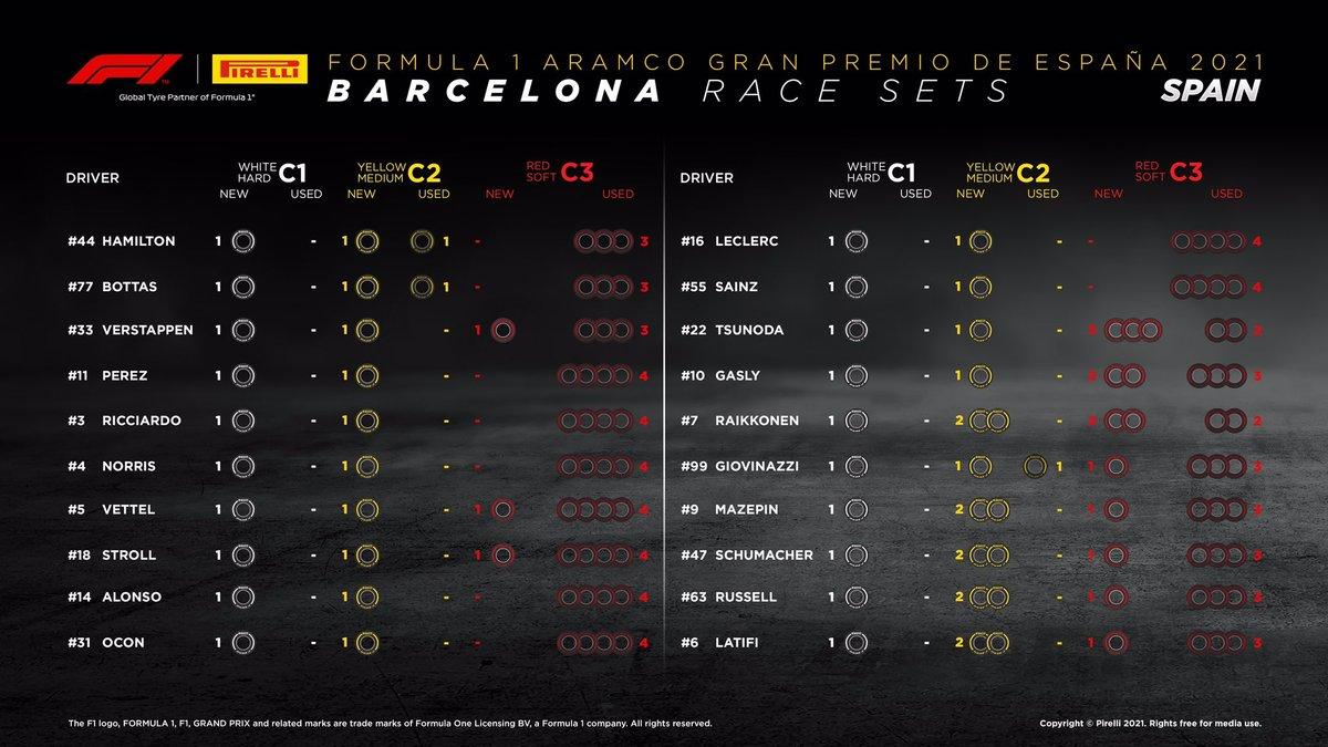 Neumáticos restantes para el GP de España 2021 de F1, por Pirelli