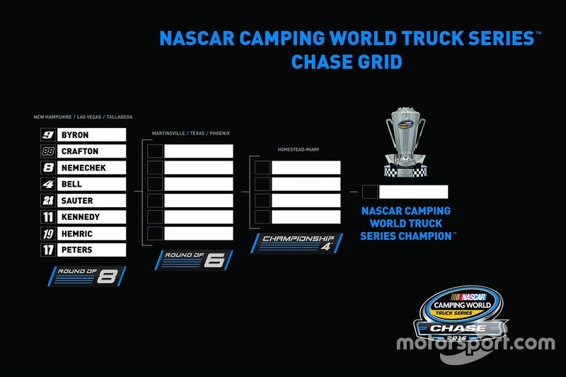 Nascar Camping World Truck Series Chase Grid At Chicagoland