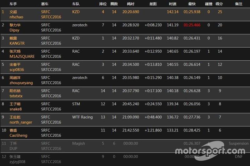 SRTCC Race6 Result 2