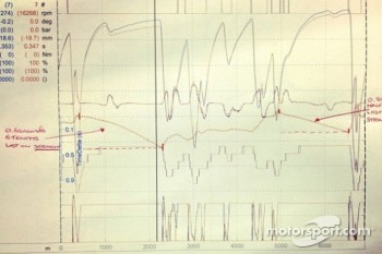 Lewis Hamilton's Tweeted pictures of his telemetry