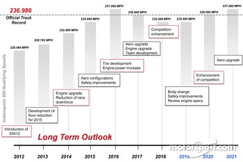Long-term competition strategy and timeline