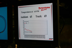 Firestone monitors track temperatures
