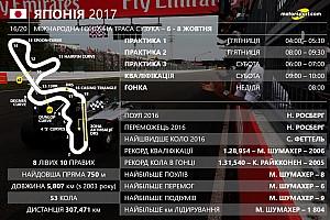 Формула 1 Статистика Гран Прі Японії: цифри та факти 16-го етапу Ф1