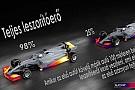 Exkluzív F1-es technikai videó, magyarul: így hat a leszorító erő a támadó autóra