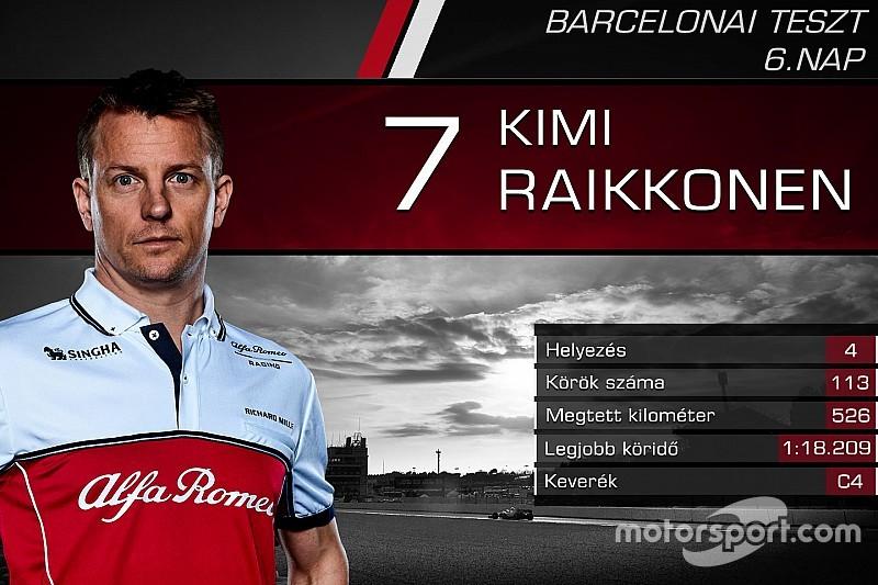 Versenyzőről versenyzőre: statisztikák a hatodik F1-es tesztnap után