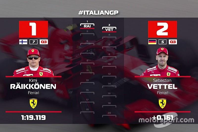 Videón az F1-es rajtrács Monzából: Räikkönen az első rajtkockában