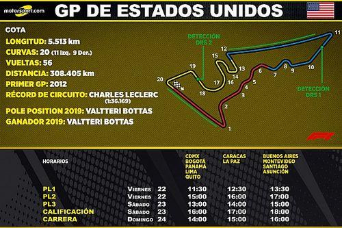 Horarios para Latinoamérica del GP de Estados Unidos F1