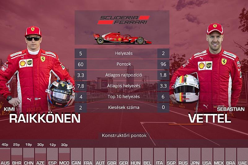 Csapattársak egymás ellen: Räikkönen Vs. Vettel, Hamilton Vs. Bottas…