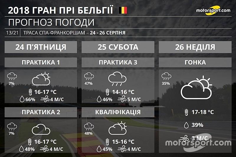Гран Прі Бельгії: Ардени можуть подарувати дощ у гонці і кваліфікації