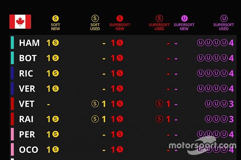 Гран При Канады: шины на гонку