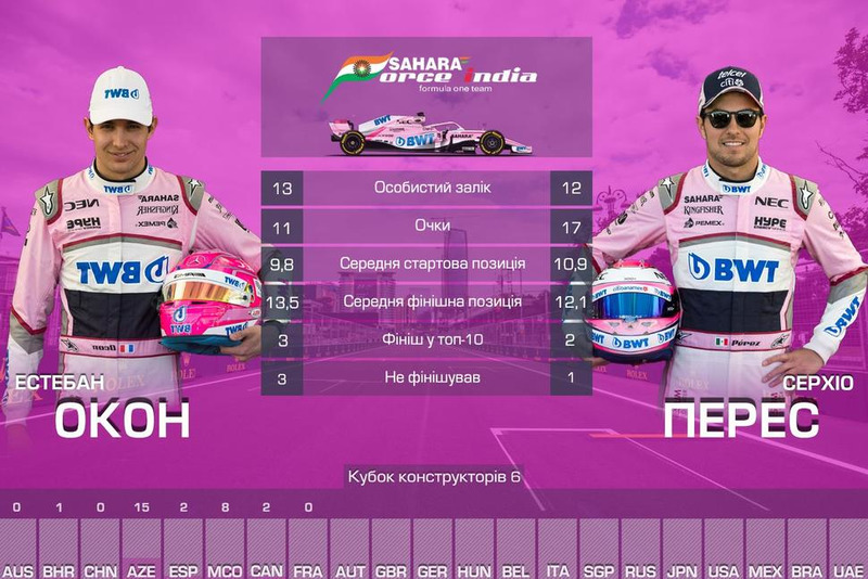 6. Force India — 28