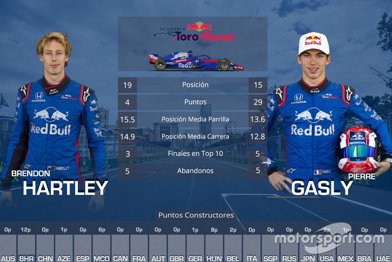 La comparación entre compañeros de equipo en 2018: Brendon Hartley vs Pierre Gasly, Toro Rosso
