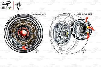 McLaren MP4-27 e Red Bull RB8, comparazione dei cerchi