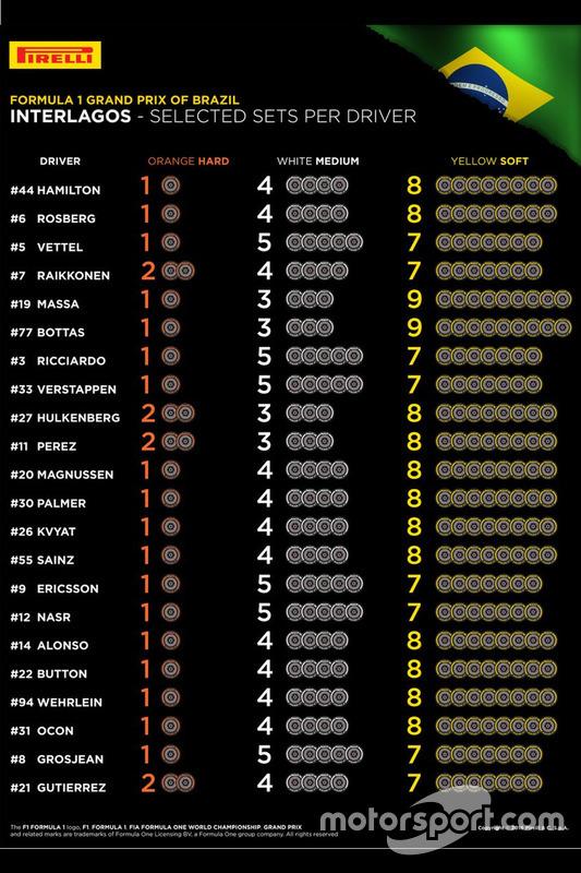 Sélections des pneus Pirelli des pilotes à Interlagos