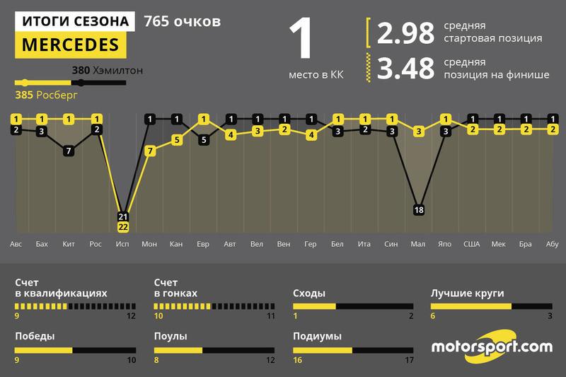 Итоги года: Mercedes