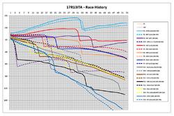 James Allen on F1, race history