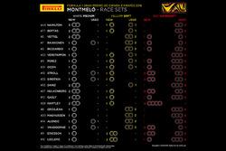 GP Spanje: Beschikbare bandensets voor de race