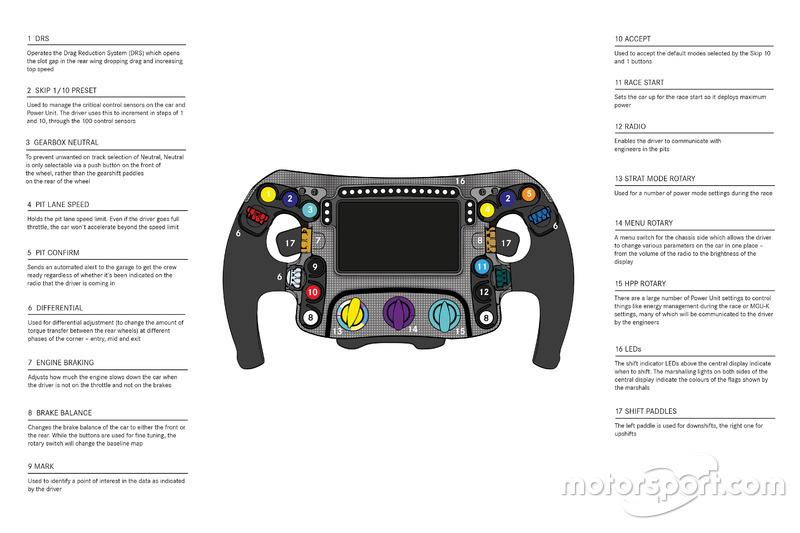Un dessin détaillé du volant de la Mercedes AMG F1 W09