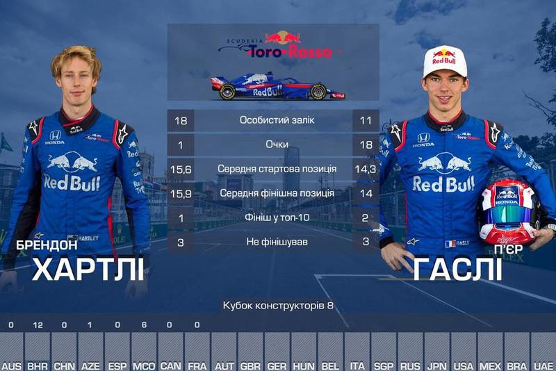 8. Toro Rosso — 19
