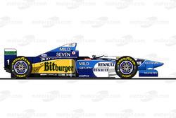 1995赛季:贝纳通B195(雷诺)