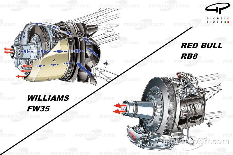 Williams FW35 vs. Red Bull RB8: Angeblasene Achse, Vergleich