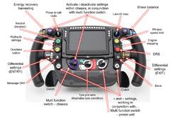 McLaren Honda MP4-30 steering wheel