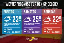 Wetterprognose GP Belgien 2017