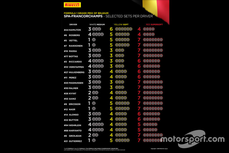 Selected Pirelli sets per driver for Belgian GP