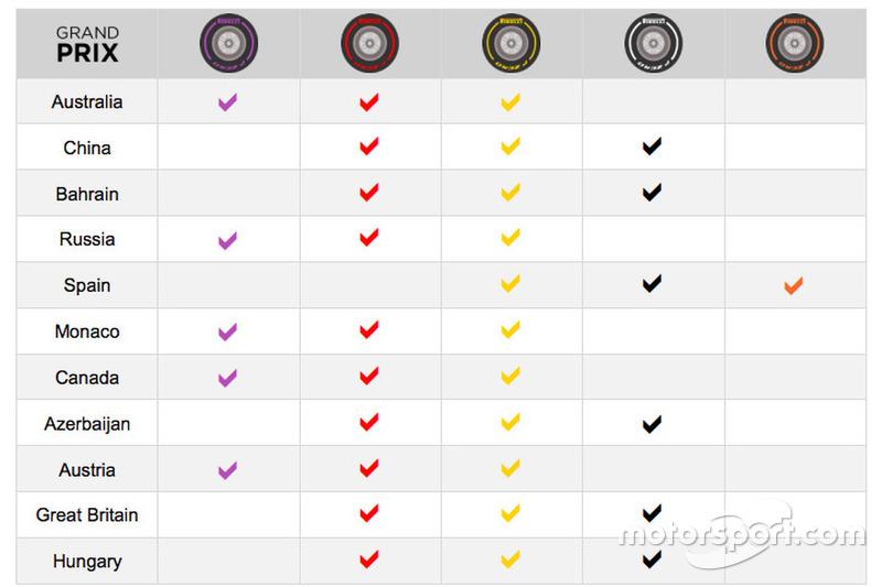 Neumáticos elegidos hasta el momento en la temporada 2017 de F1
