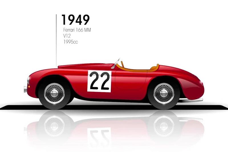 1949: Ferrari 166 MM (1940 - 1948 kein Rennen: Krieg/Wiederaufbau)