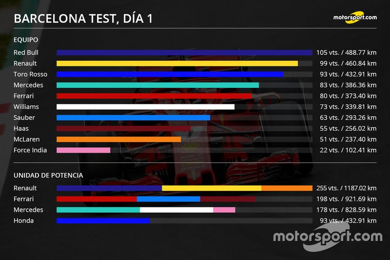 Gráfico Test barcelona Día 1