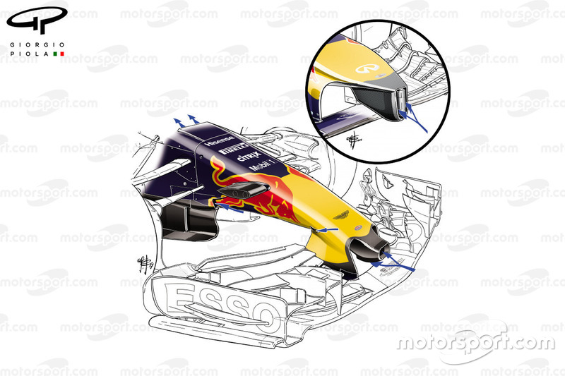Red Bull Racing RB 13 comparison