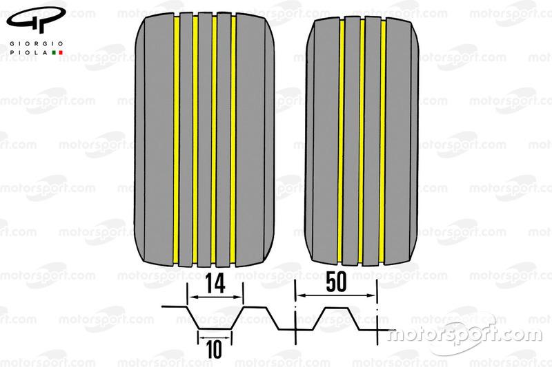 Pneus rainurés en F1 (arrière, gauche et droite, avant)