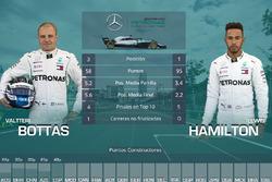 La comparación entre los pilotos de Mercedes, Valtteri Bottas y Lewis Hamilton, en las cinco primeras carreras de 2018