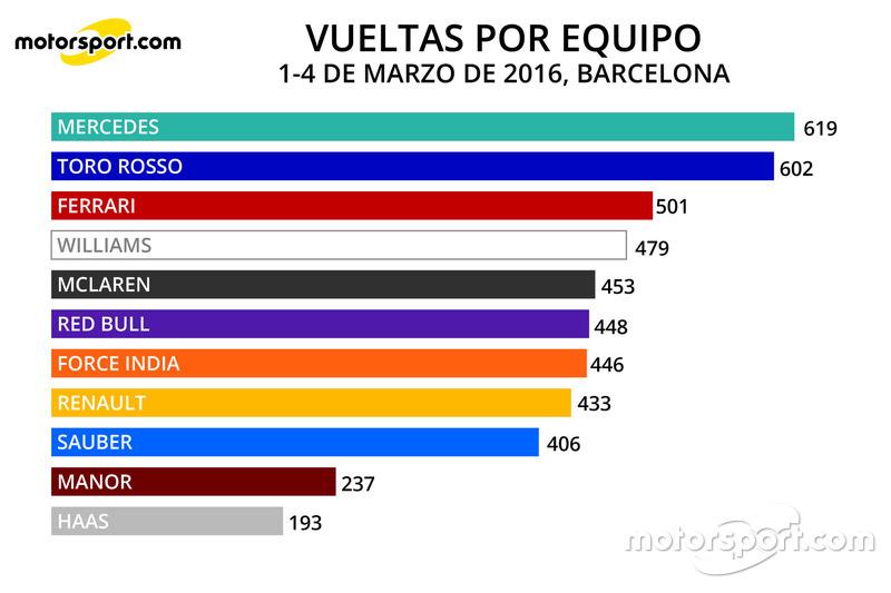Infografía Vueltas por Equipo Totales