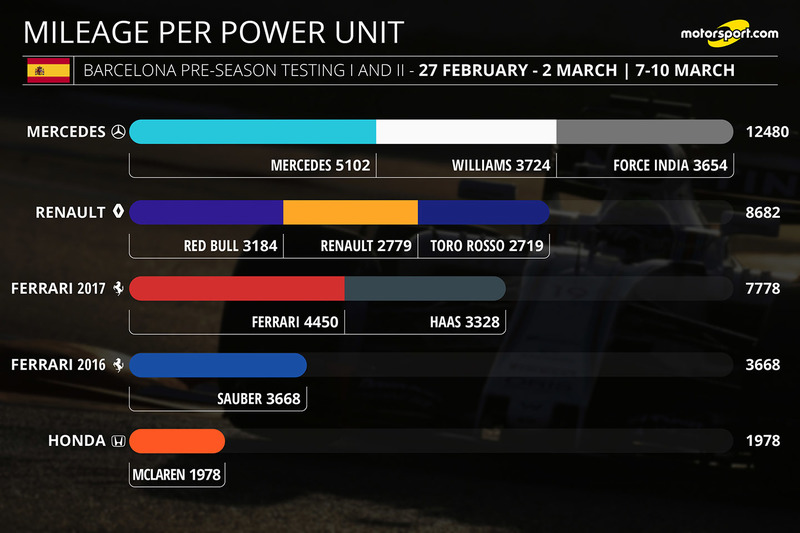 Kilometraje por unidad de potencia