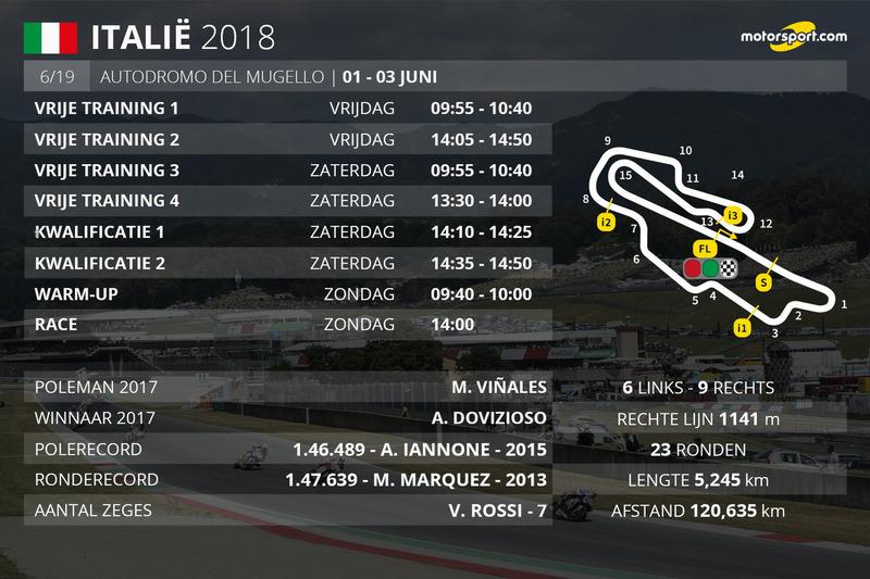 Tijdschema Grand Prix van Italië MotoGP