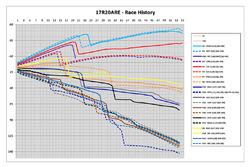 Race history - Abu Dhabi GP