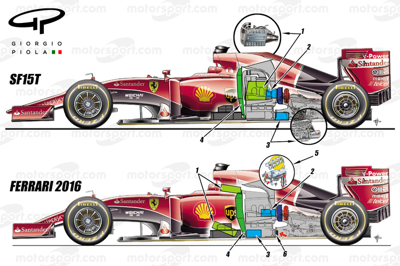 Ferrari 2015 and 2016 comparison