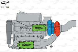 Renault 2014 powerunit layout