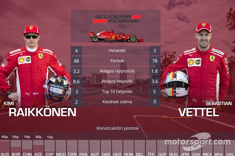 Csapattársak összehasonlítása - Ferrari