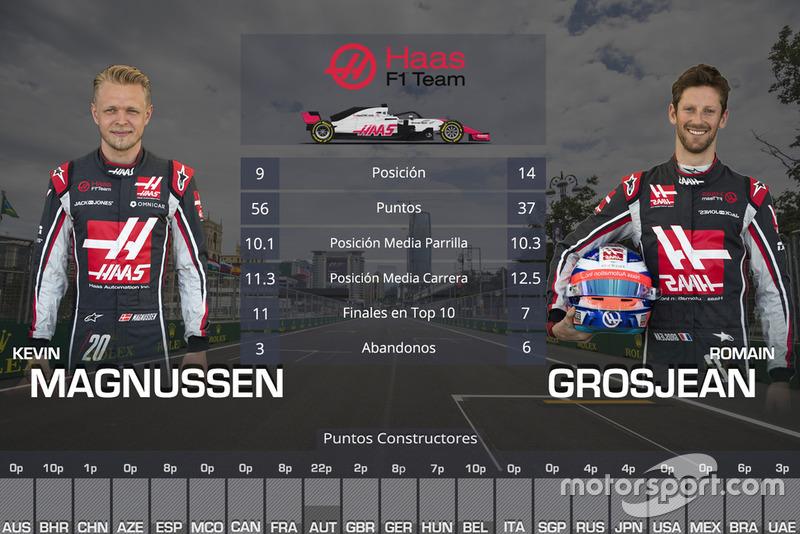 La comparación entre compañeros de equipo en 2018: Kevin Magnussen vs Romain Grosjean, Haas