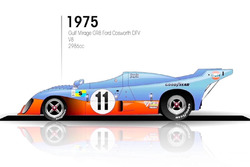 1975 Gulf Mirage GR8 Ford Cosworth DFV
