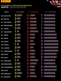 Selección de neumáticos por piloto