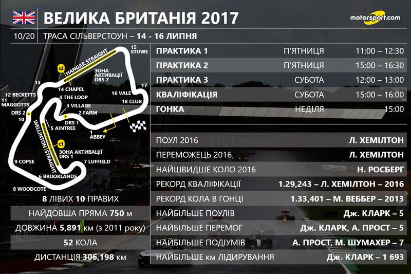 Розклад гоночного вікенду Гран Прі Великої Британії 2017 року