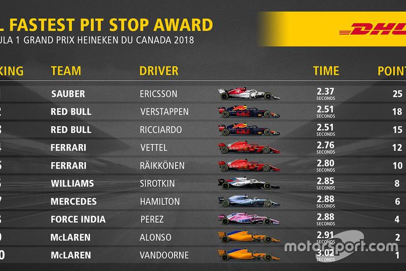 Classifica pit stop più veloci del GP del Canada