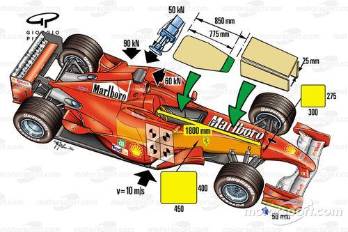 Fórmula 1 2001