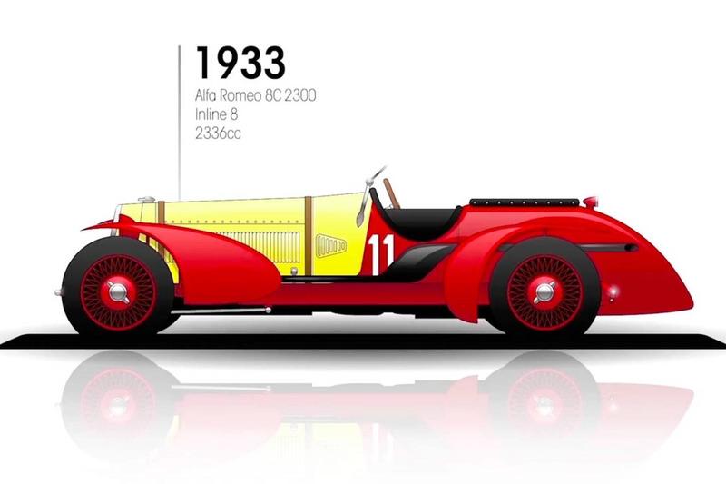 1933: Alfa Romeo 8C 2300