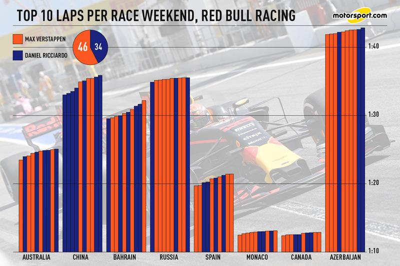 Топ-10 кіл протягом гоночного вікенду, Red Bull Racing